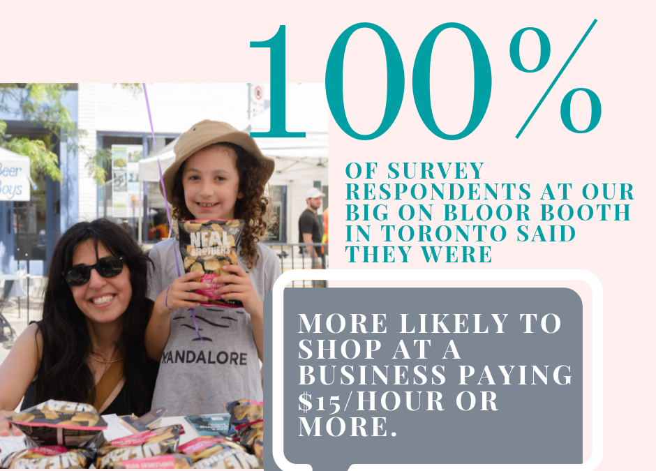 Our neighbourhood survey showed people care about shopping at decent work businesses